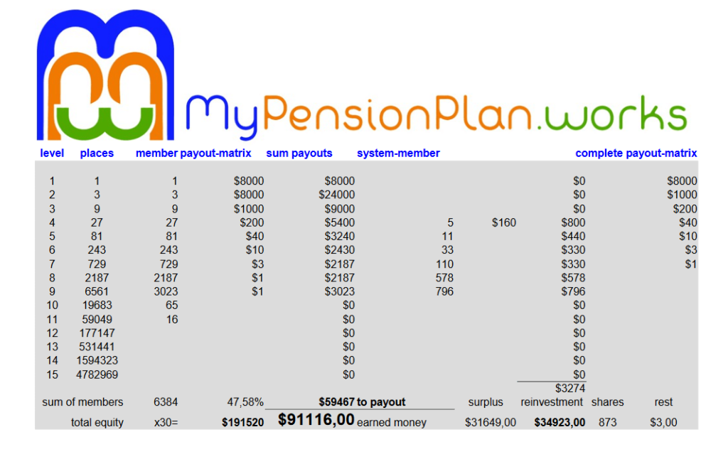 Mypensionplan Abrechnung April 2016