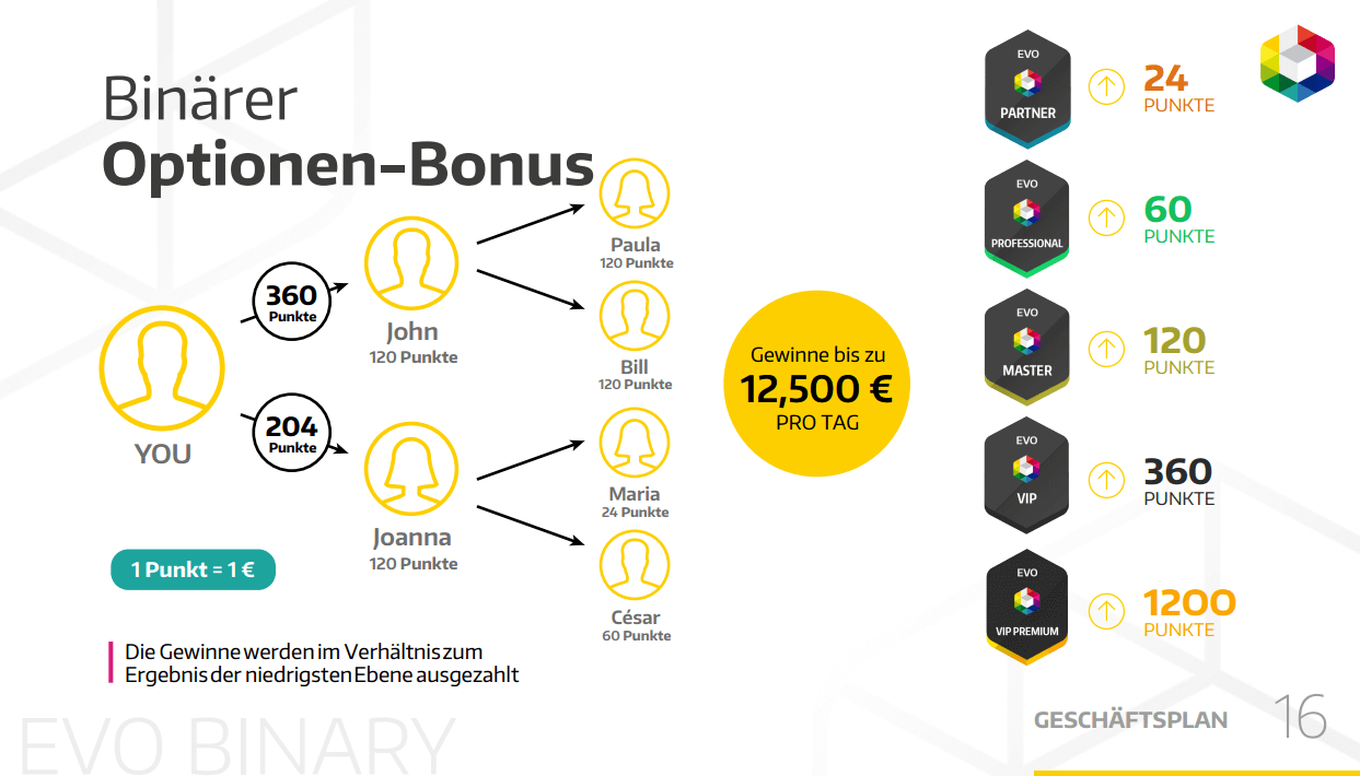 Evo Binary Binärer Optionen Bonus